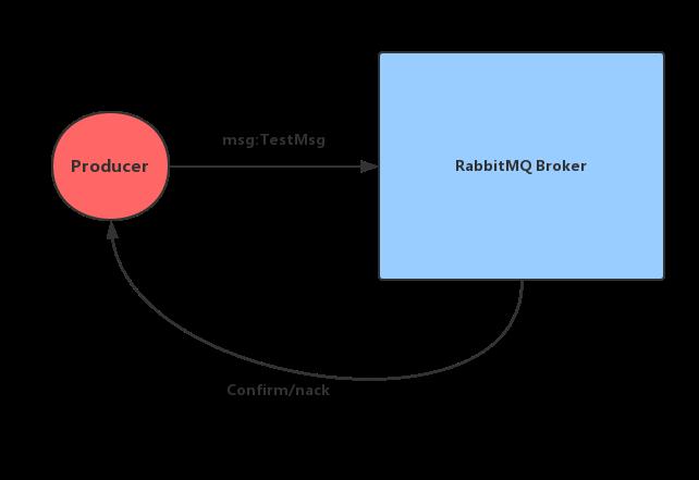 RabbitMQ发送方确认机制