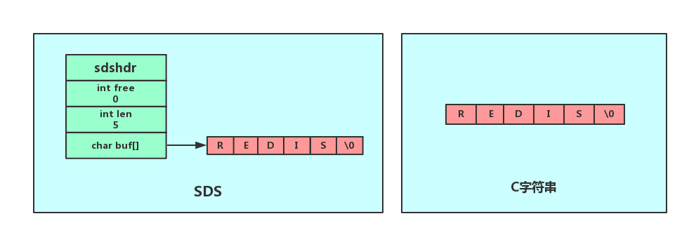 SDS与C字符串