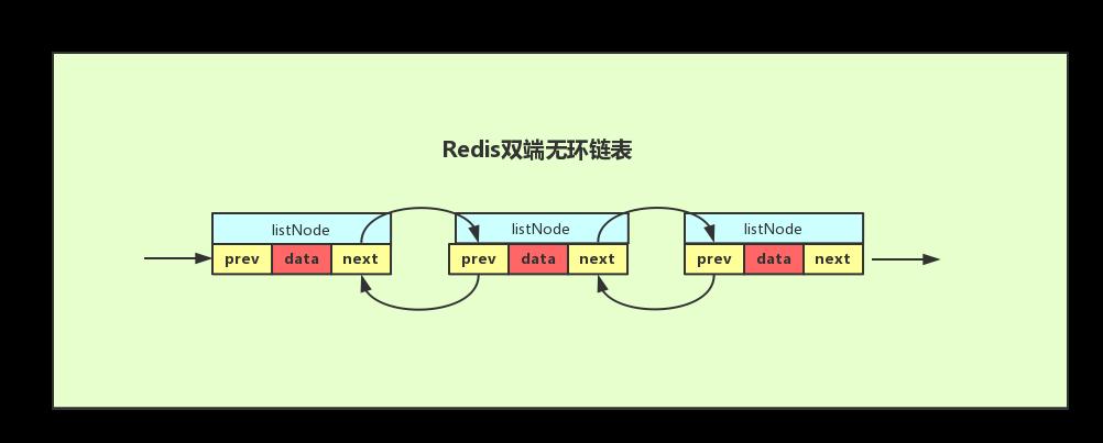 Redis双向无环链表