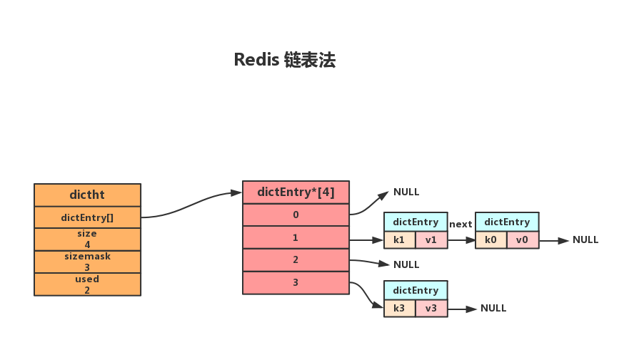 Redis 链表法