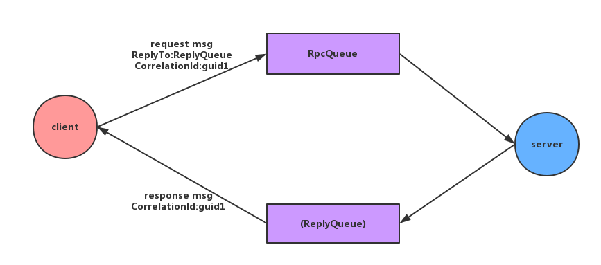 RabbitMQ Rpc