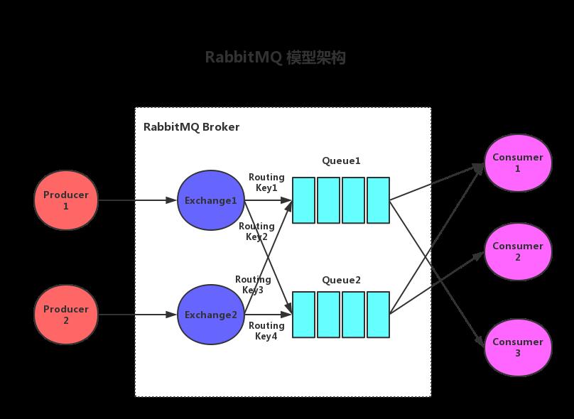RabbitMQ 模型架构