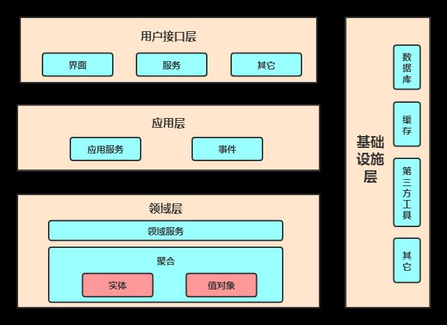 DDD分层架构