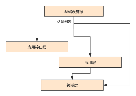 依赖倒置的DDD分层架构